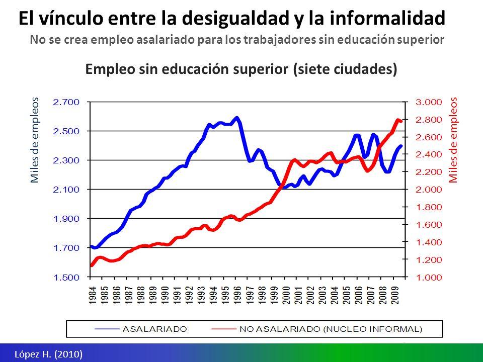 Empleo sin educación superior (siete ciudades) No se crea empleo asalariado para los trabajadores sin educación superior El vínculo entre la desigualdad y la informalidad López H.