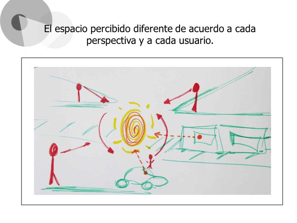 El espacio percibido diferente de acuerdo a cada perspectiva y a cada usuario.