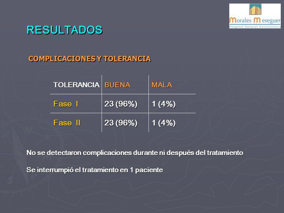 RESULTADOS TOLERANCIABUENAMALA Fase I 23 (96%) 1 (4%) Fase II 23 (96%) 1 (4%) COMPLICACIONES Y TOLERANCIA No se detectaron complicaciones durante ni después del tratamiento Se interrumpió el tratamiento en 1 paciente