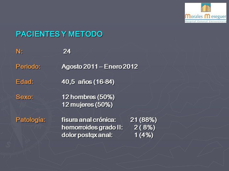PACIENTES Y METODO N: 24 Periodo: Agosto 2011 – Enero 2012 Edad: 40,5 años (16-84) Sexo: 12 hombres (50%) 12 mujeres (50%) Patología: fisura anal crónica: 21 (88%) hemorroides grado II: 2 ( 8%) dolor postqx anal: 1 (4%) PACIENTES Y METODO N: 24 Periodo: Agosto 2011 – Enero 2012 Edad: 40,5 años (16-84) Sexo: 12 hombres (50%) 12 mujeres (50%) Patología: fisura anal crónica: 21 (88%) hemorroides grado II: 2 ( 8%) dolor postqx anal: 1 (4%)