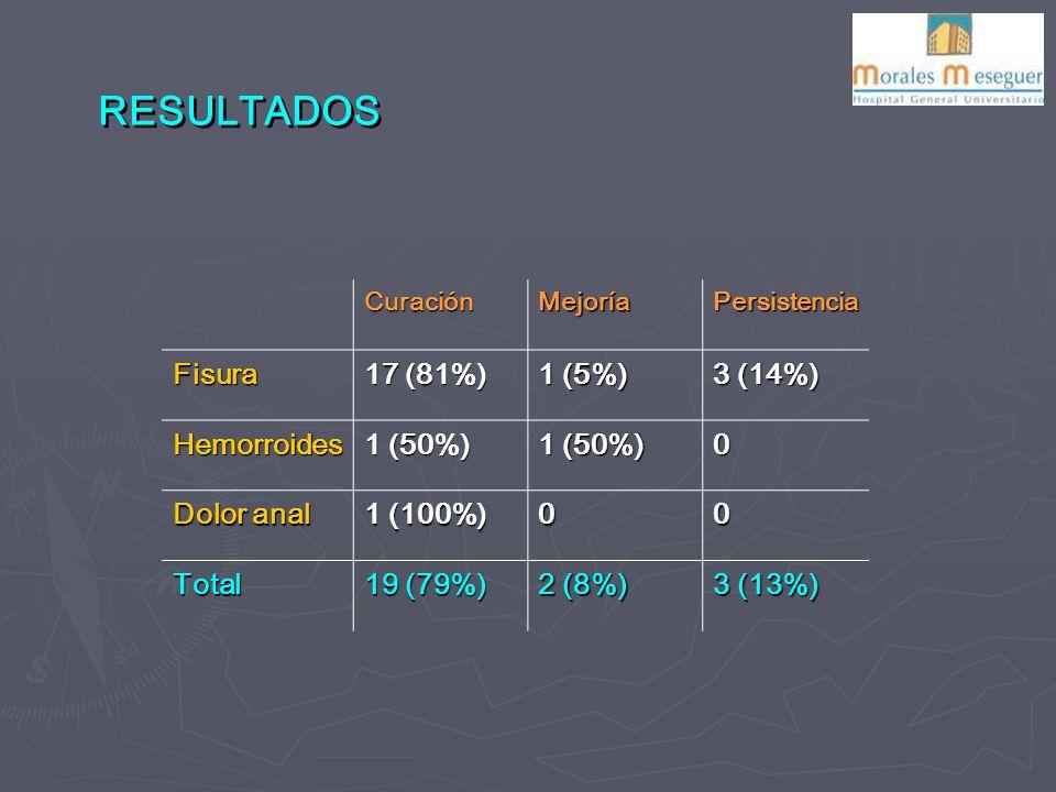 RESULTADOS CuraciónMejoríaPersistencia Fisura 17 (81%) 1 (5%) 3 (14%) Hemorroides 1 (50%) 0 Dolor anal 1 (100%) 00 Total 19 (79%) 2 (8%) 3 (13%)