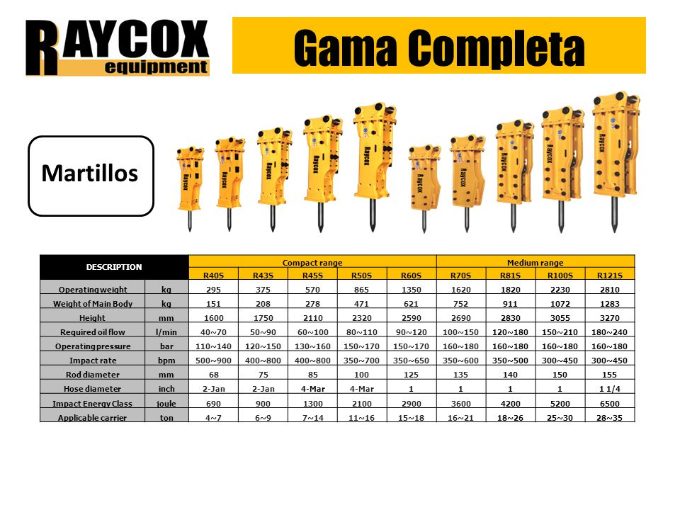 Gama Completa Excavadoras EXCAVADORAS ModelBucket CapacityRated PowerOperating Weight RXE 210LC0.91m 3 112KW- 150HP20,700Kg RXE 225LC1.1m 3 112KW- 150HP23,000Kg RXE 335LC1.45m 3 186KW-249HP32,500Kg