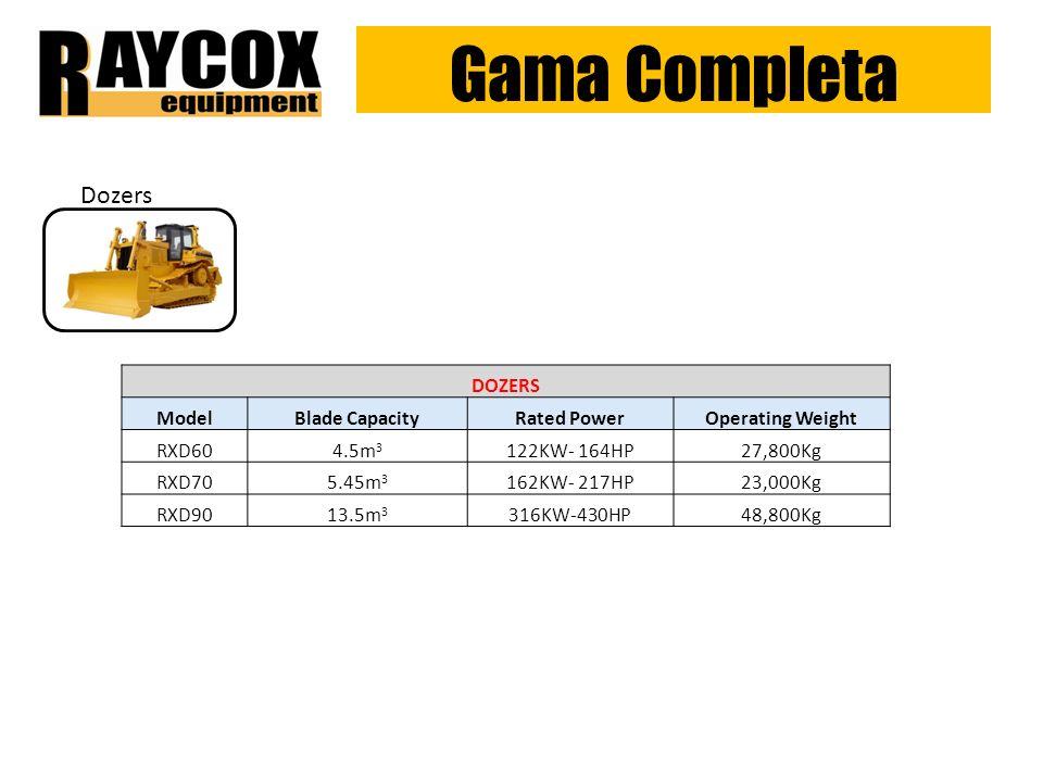 Gama Completa Dozers DOZERS ModelBlade CapacityRated PowerOperating Weight RXD604.5m 3 122KW- 164HP27,800Kg RXD705.45m 3 162KW- 217HP23,000Kg RXD9013.5m 3 316KW-430HP48,800Kg
