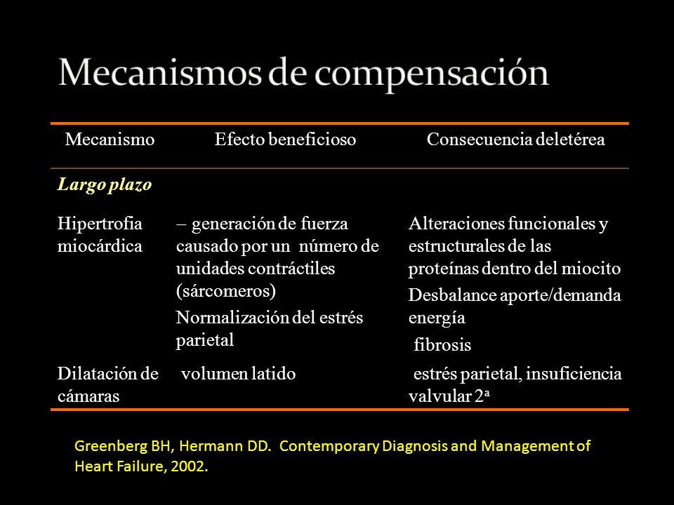 ICC Normal Presión de llenado ventricular Volumen latido Que Bonitas Rayitas!!!!!, Narfffff!!!.