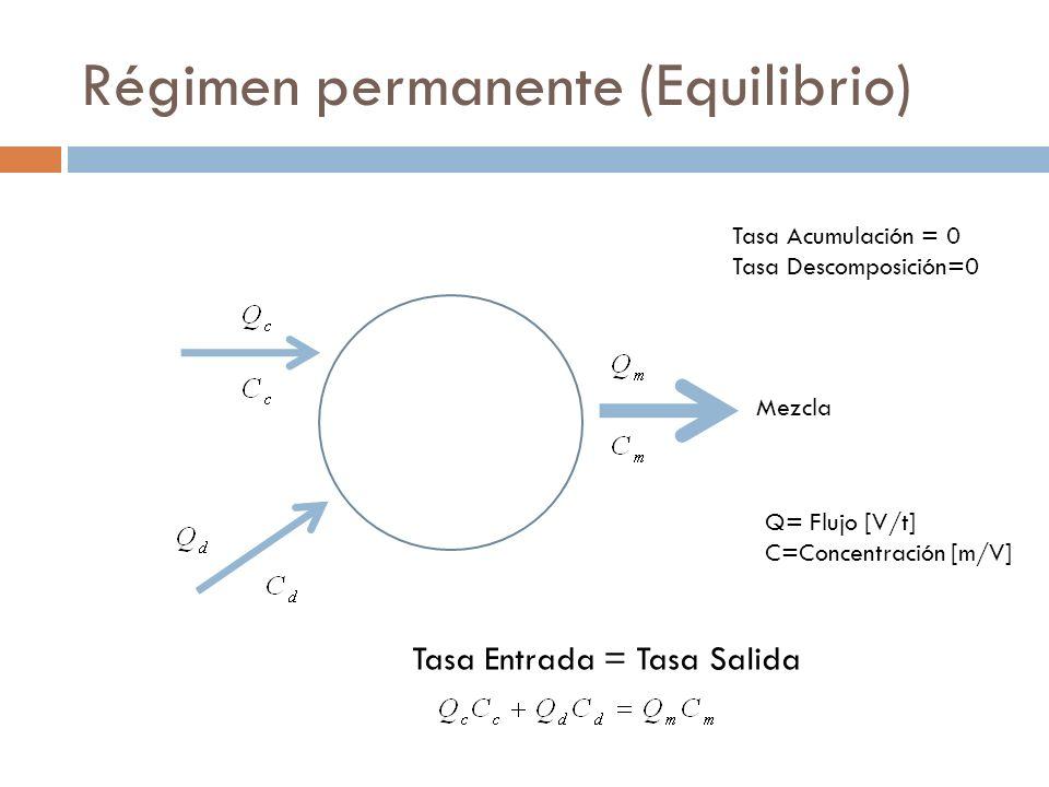 Régimen permanente (Equilibrio) Tasa Entrada = Tasa Salida Q= Flujo [V/t] C=Concentración [m/V] Mezcla Tasa Acumulación = 0 Tasa Descomposición=0