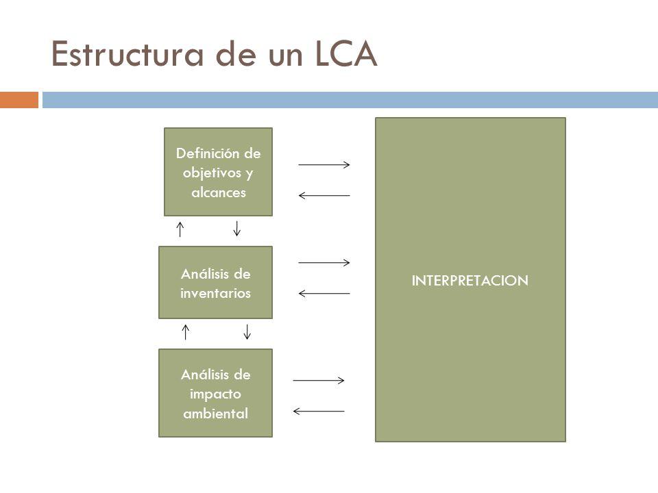 Estructura de un LCA INTERPRETACION Definición de objetivos y alcances Análisis de impacto ambiental Análisis de inventarios