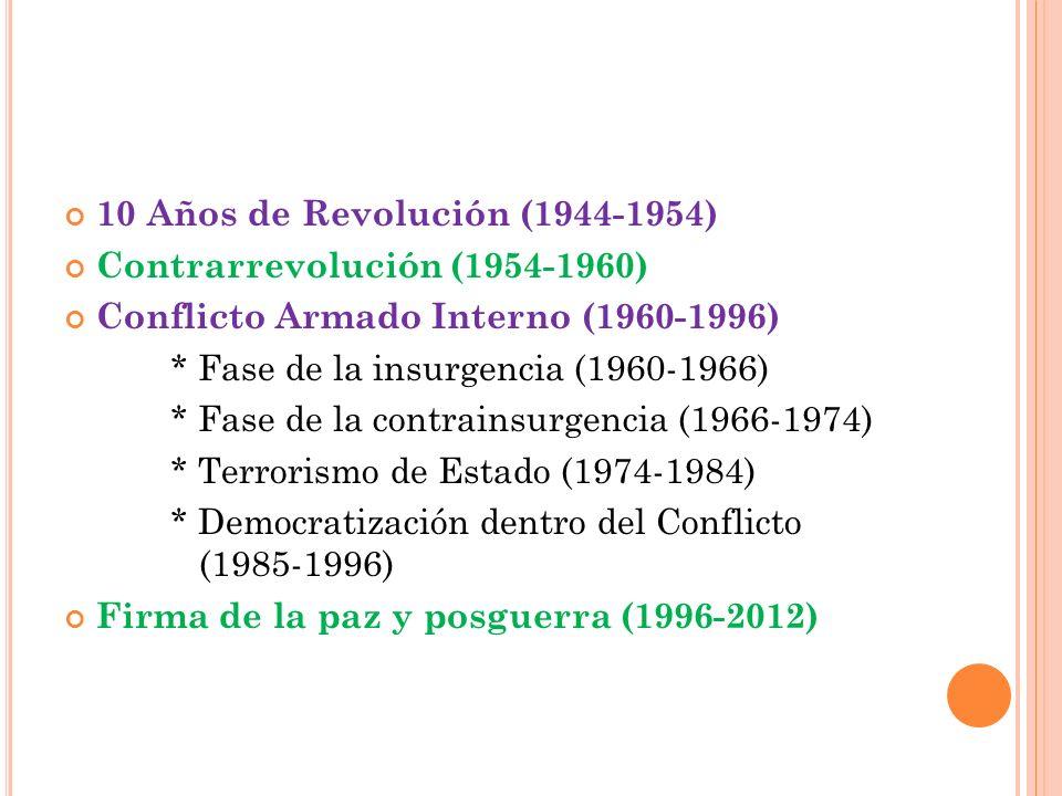 10 Años de Revolución (1944-1954) Contrarrevolución (1954-1960) Conflicto Armado Interno (1960-1996) * Fase de la insurgencia (1960-1966) * Fase de la contrainsurgencia (1966-1974) * Terrorismo de Estado (1974-1984) * Democratización dentro del Conflicto (1985-1996) Firma de la paz y posguerra (1996-2012)