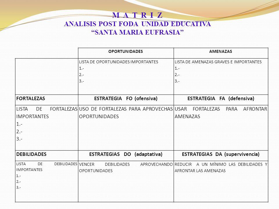 OPORTUNIDADESAMENAZAS LISTA DE OPORTUNIDADES IMPORTANTES 1.- 2.- 3.- LISTA DE AMENAZAS GRAVES E IMPORTANTES 1.- 2.- 3.- FORTALEZASESTRATEGIA FO (ofensiva)ESTRATEGIA FA (defensiva) LISTA DE FORTALEZAS IMPORTANTES 1.- 2.- 3.- USO DE FORTALEZAS PARA APROVECHAS OPORTUNIDADES USAR FORTALEZAS PARA AFRONTAR AMENAZAS DEBILIDADESESTRATEGIAS DO (adaptativa)ESTRATEGIAS DA (supervivencia) LISTA DE DEBILIDADES IMPORTANTES 1.- 2.- 3.- VENCER DEBILIDADES APROVECHANDO OPORTUNIDADES REDUCIR A UN MÍNIMO LAS DEBILIDADES Y AFRONTAR LAS AMENAZAS M A T R I Z ANALISIS POST FODA UNIDAD EDUCATIVA SANTA MARIA EUFRASIA