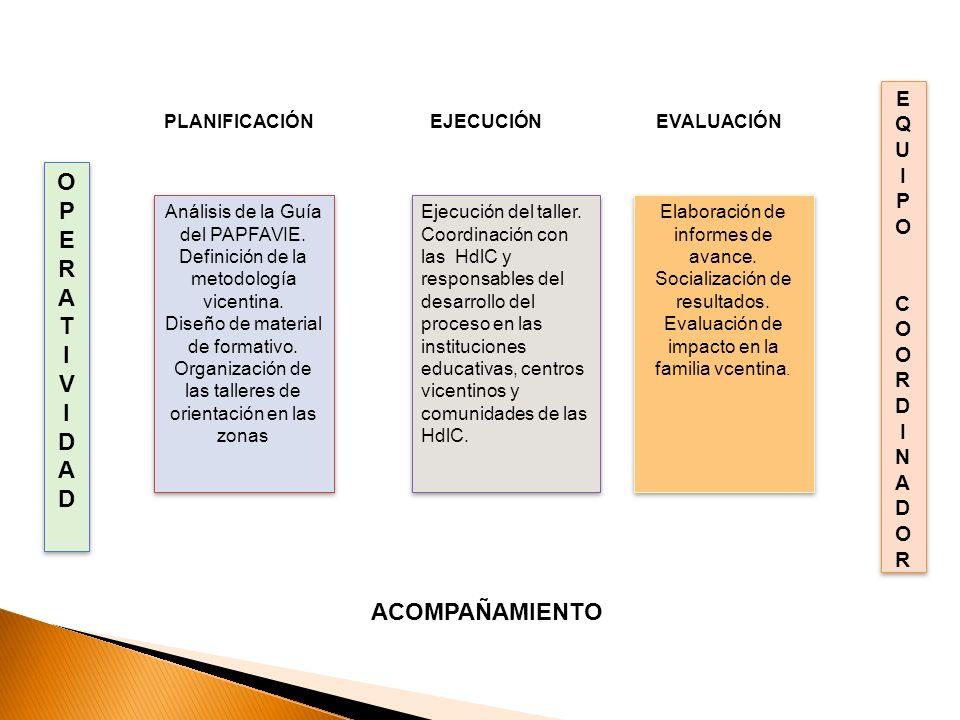 TABLA DE CONTENIDOS Análisis de la Guía del PAPFAVIE. Definición de la metodología vicentina. Diseño de material de formativo. Organización de las tal