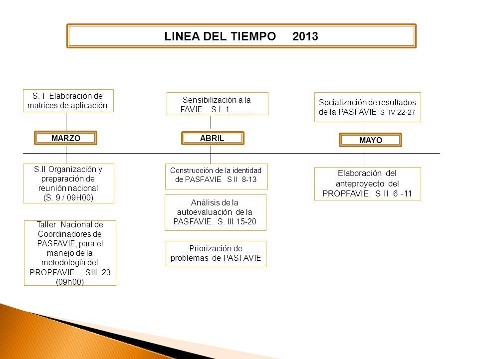 TABLA DE CONTENIDOS LINEA DEL TIEMPO 2013 MARZO ABRIL MAYO Sensibilización a la FAVIE S.I: 1……… S. I Elaboración de matrices de aplicación S.II Organi