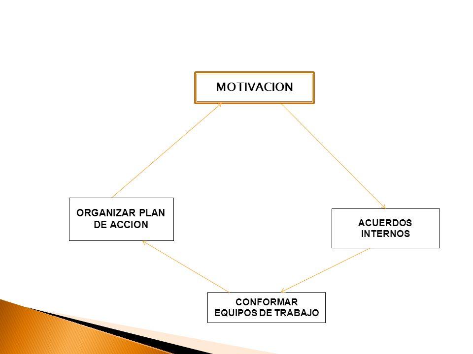 ACUERDOS INTERNOS CONFORMAR EQUIPOS DE TRABAJO ORGANIZAR PLAN DE ACCION MOTIVACION