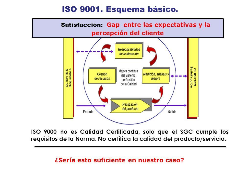 ISO9001.9001.Esquemabásico. ISO 9000 no esCalidadCertificada, solo que elSGC cumple los requisitos de la Norma. No certifica la calidad del producto/s