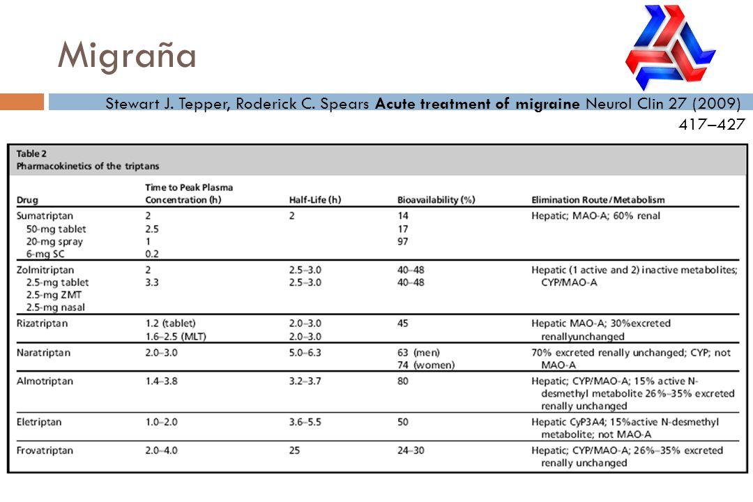 Migraña Stewart J. Tepper, Roderick C. Spears Acute treatment of migraine Neurol Clin 27 (2009) 417–427