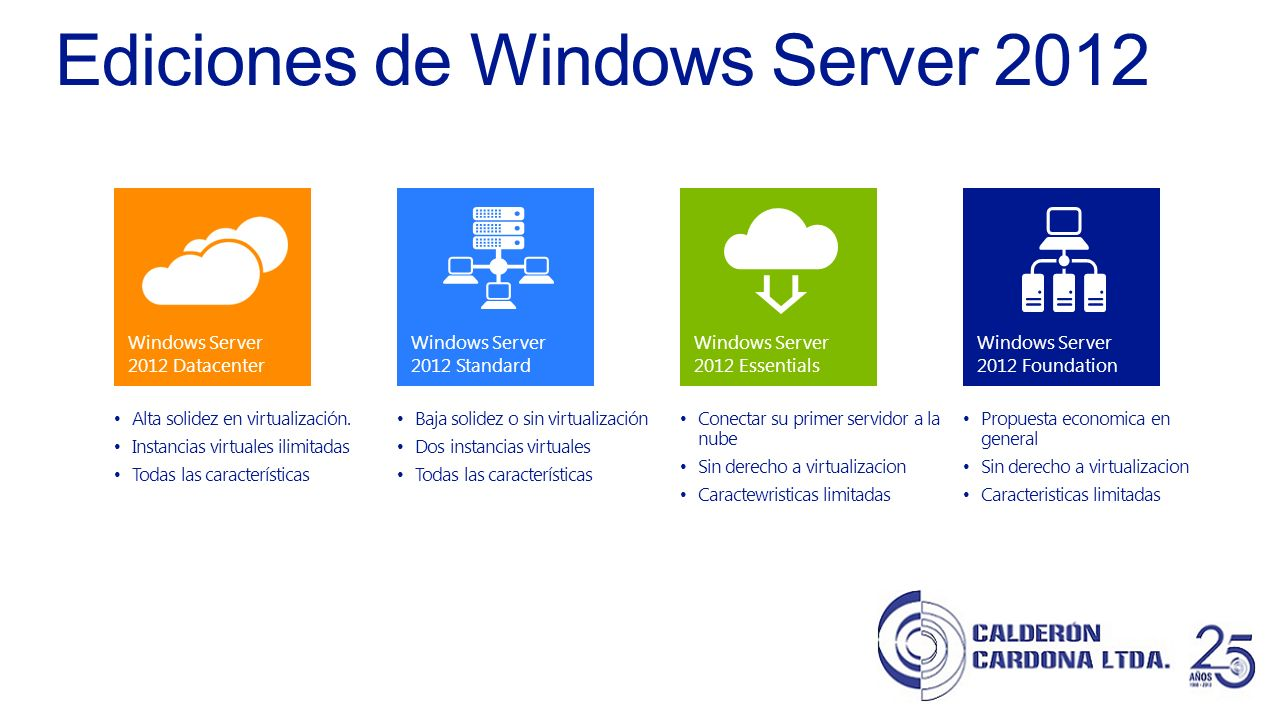 Windows Server 2012 Datacenter Windows Server 2012 Standard *The virtualization rights of the purchased edition (2012) still apply (Datacenter – unlimited VMs, Standard – 2 VMs).