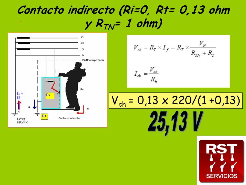 . Contacto indirecto (Ri=0, Rt= 0,13 ohm y R TN = 1 ohm) V ch = 0,13 x 220/(1 +0,13)