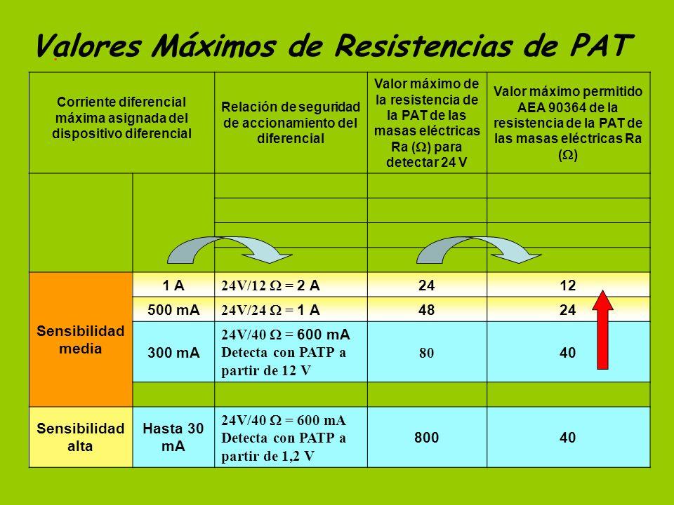 . Corriente diferencial máxima asignada del dispositivo diferencial Relación de seguridad de accionamiento del diferencial Valor máximo de la resistencia de la PAT de las masas eléctricas Ra ( ) para detectar 24 V Valor máximo permitido AEA 90364 de la resistencia de la PAT de las masas eléctricas Ra ( ) Sensibilidad media 1 A 24V/12 = 2 A 2412 500 mA 24V/24 = 1 A 4824 300 mA 24V/40 = 600 mA Detecta con PATP a partir de 12 V 80 40 Sensibilidad alta Hasta 30 mA 24V/40 = 600 mA Detecta con PATP a partir de 1,2 V 80040 Valores Máximos de Resistencias de PAT