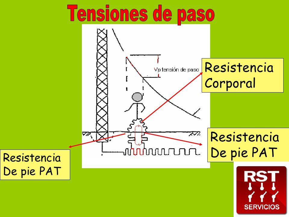 Resistencia Corporal Resistencia De pie PAT Resistencia De pie PAT