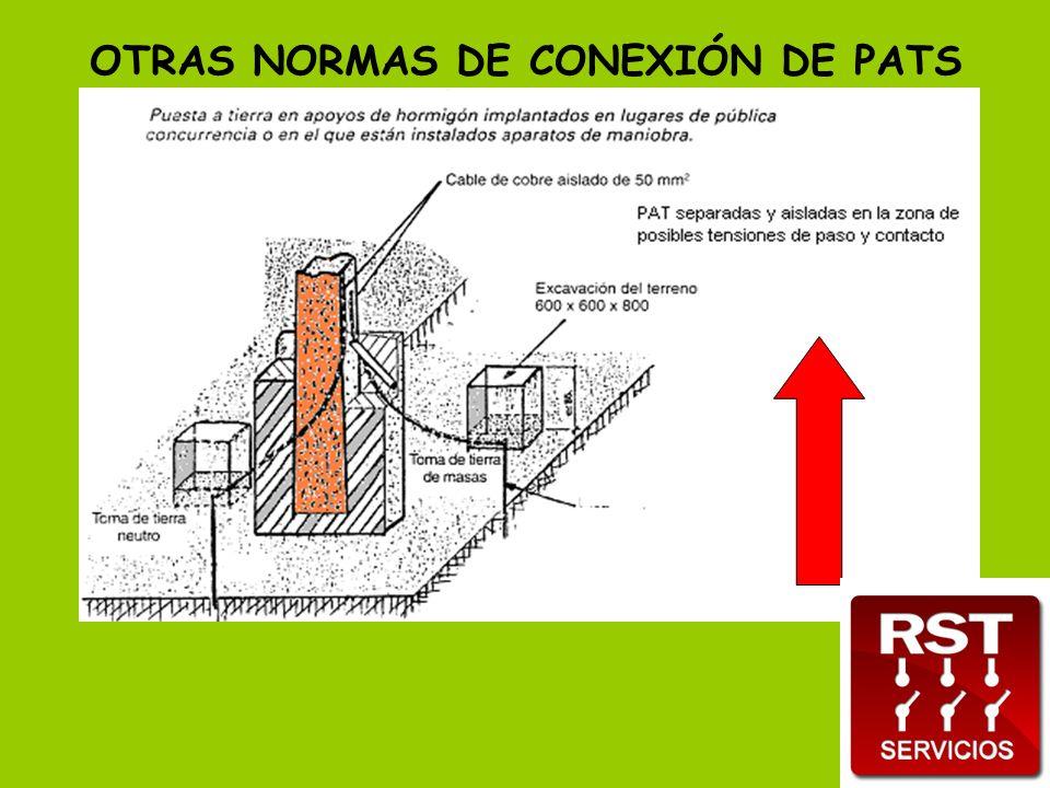 OTRAS NORMAS DE CONEXIÓN DE PATS