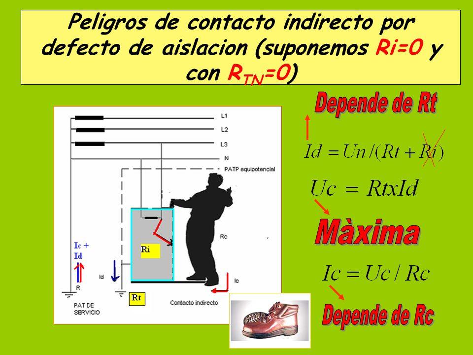 . Peligros de contacto indirecto por defecto de aislacion (suponemos Ri=0 y con R TN =0)