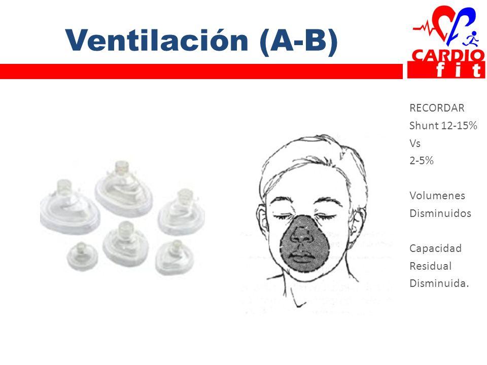 Ventilación (A-B) RECORDAR Shunt 12-15% Vs 2-5% Volumenes Disminuidos Capacidad Residual Disminuida.