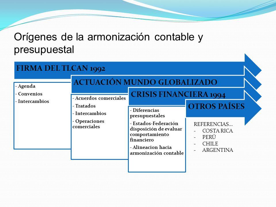 Orígenes de la armonización contable y presupuestal FIRMA DEL TLCAN 1992 - Agenda - Convenios - Intercambios ACTUACIÓN MUNDO GLOBALIZADO - Acuerdos co