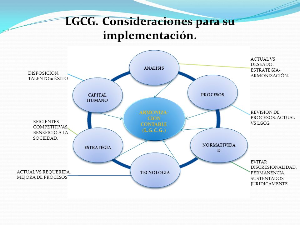 ARMONIZA- CION CONTABLE (L.G.C.G.) CAPITAL HUMANO ESTRATEGIA TECNOLOGIA ANALISIS PROCESOS NORMATIVIDA D LGCG. Consideraciones para su implementación.