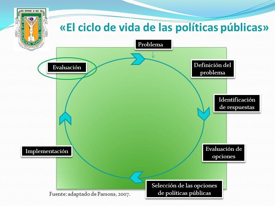 «El ciclo de vida de las políticas públicas» Problema Definición del problema Identificación de respuestas Evaluación de opciones Selección de las opc