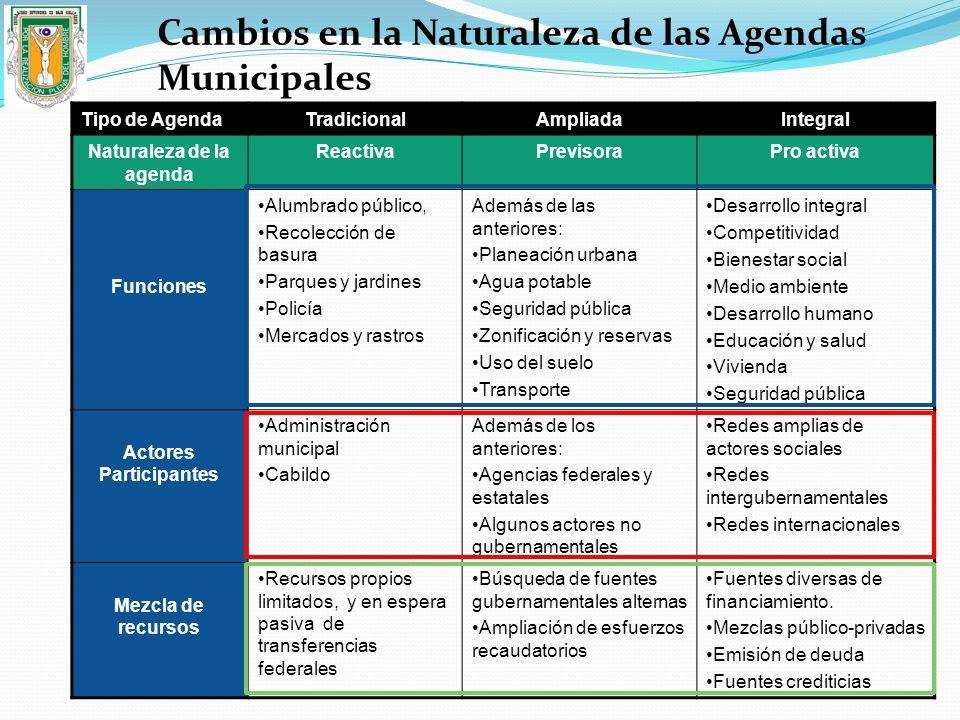 Tipo de AgendaTradicionalAmpliadaIntegral Naturaleza de la agenda ReactivaPrevisoraPro activa Funciones Alumbrado público, Recolección de basura Parqu
