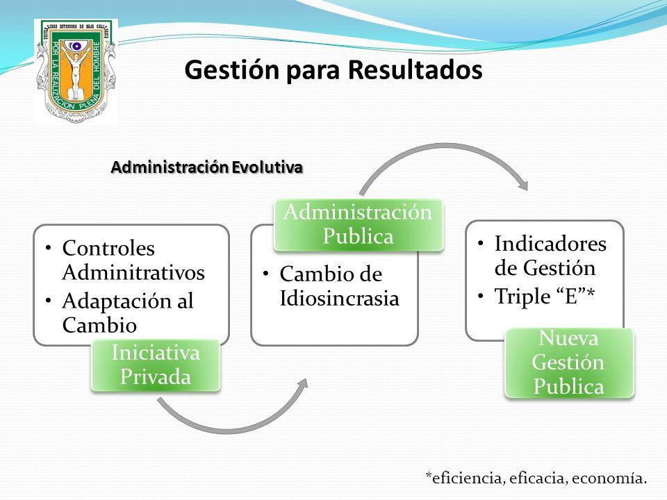 Administración Evolutiva Controles Adminitrativos Adaptación al Cambio Iniciativa Privada Cambio de Idiosincrasia Administración Publica Indicadores d