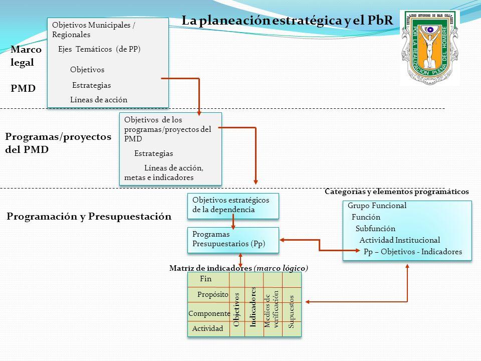 Objetivos Municipales / Regionales Ejes Temáticos (de PP) Objetivos Estrategias Líneas de acción Objetivos Municipales / Regionales Ejes Temáticos (de