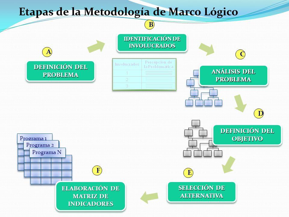 F Etapas de la Metodología de Marco Lógico DEFINICIÓN DEL PROBLEMA B Programa 1 Programa 2 Programa N ANÁLISIS DEL PROBLEMA C DEFINICIÓN DEL OBJETIVO