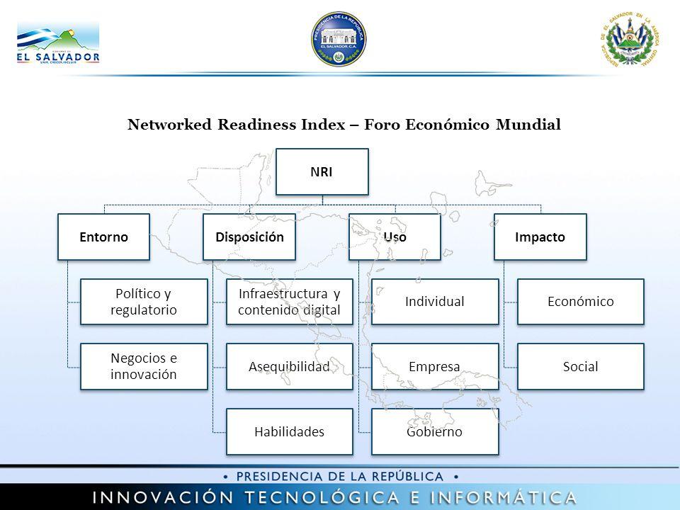 NRI Entorno Político y regulatorio Negocios e innovación Disposición Infraestructura y contenido digital Asequibilidad Habilidades Uso Individual Empresa Gobierno Impacto Económico Social Networked Readiness Index – Foro Económico Mundial
