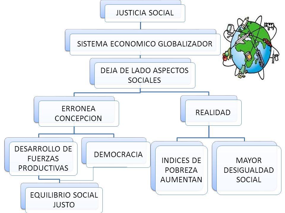 JUSTICIA SOCIAL SISTEMA ECONOMICO GLOBALIZADOR DEJA DE LADO ASPECTOS SOCIALES ERRONEA CONCEPCION DESARROLLO DE FUERZAS PRODUCTIVAS EQUILIBRIO SOCIAL JUSTO DEMOCRACIAREALIDAD INDICES DE POBREZA AUMENTAN MAYOR DESIGUALDAD SOCIAL