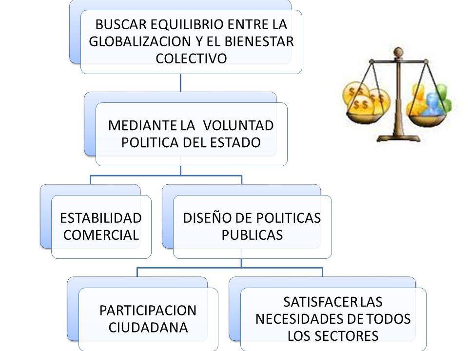 BUSCAR EQUILIBRIO ENTRE LA GLOBALIZACION Y EL BIENESTAR COLECTIVO MEDIANTE LA VOLUNTAD POLITICA DEL ESTADO ESTABILIDAD COMERCIAL DISEÑO DE POLITICAS PUBLICAS PARTICIPACION CIUDADANA SATISFACER LAS NECESIDADES DE TODOS LOS SECTORES