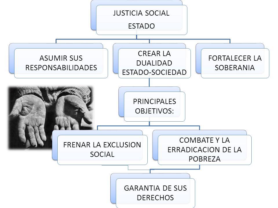 JUSTICIA SOCIAL ESTADO ASUMIR SUS RESPONSABILIDADES CREAR LA DUALIDAD ESTADO-SOCIEDAD PRINCIPALES OBJETIVOS: FRENAR LA EXCLUSION SOCIAL COMBATE Y LA ERRADICACION DE LA POBREZA GARANTIA DE SUS DERECHOS FORTALECER LA SOBERANIA