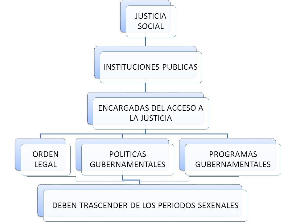 JUSTICIA SOCIAL INSTITUCIONES PUBLICAS ENCARGADAS DEL ACCESO A LA JUSTICIA ORDEN LEGAL POLITICAS GUBERNAMENTALES DEBEN TRASCENDER DE LOS PERIODOS SEXENALES PROGRAMAS GUBERNAMENTALES