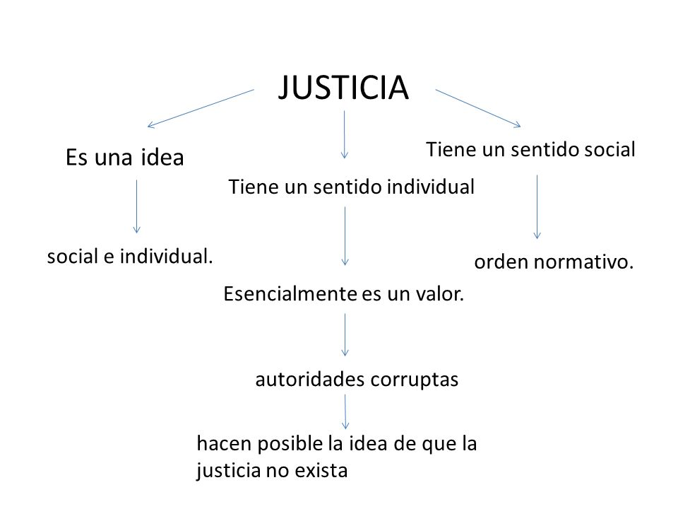 JUSTICIA Es una idea Tiene un sentido individual Tiene un sentido social social e individual. Esencialmente es un valor. orden normativo. autoridades