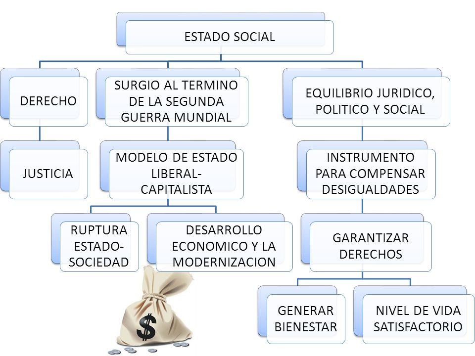 ESTADO SOCIAL DERECHOJUSTICIA SURGIO AL TERMINO DE LA SEGUNDA GUERRA MUNDIAL MODELO DE ESTADO LIBERAL- CAPITALISTA RUPTURA ESTADO- SOCIEDAD DESARROLLO ECONOMICO Y LA MODERNIZACION EQUILIBRIO JURIDICO, POLITICO Y SOCIAL INSTRUMENTO PARA COMPENSAR DESIGUALDADES GARANTIZAR DERECHOS GENERAR BIENESTAR NIVEL DE VIDA SATISFACTORIO
