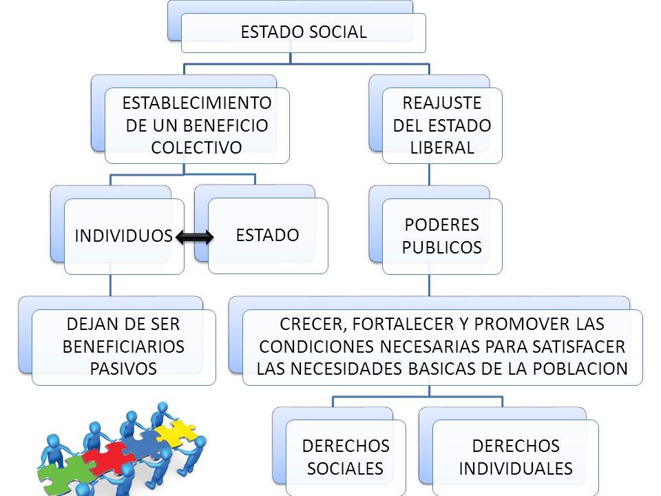 ESTADO SOCIAL REAJUSTE DEL ESTADO LIBERAL PODERES PUBLICOS CRECER, FORTALECER Y PROMOVER LAS CONDICIONES NECESARIAS PARA SATISFACER LAS NECESIDADES BASICAS DE LA POBLACION DERECHOS INDIVIDUALES DERECHOS SOCIALES ESTABLECIMIENTO DE UN BENEFICIO COLECTIVO ESTADOINDIVIDUOS DEJAN DE SER BENEFICIARIOS PASIVOS