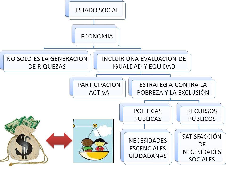 ESTADO SOCIALECONOMIA NO SOLO ES LA GENERACION DE RIQUEZAS INCLUIR UNA EVALUACION DE IGUALDAD Y EQUIDAD PARTICIPACION ACTIVA ESTRATEGIA CONTRA LA POBREZA Y LA EXCLUSIÓN POLITICAS PUBLICAS NECESIDADES ESCENCIALES CIUDADANAS RECURSOS PUBLICOS SATISFACCIÓN DE NECESIDADES SOCIALES