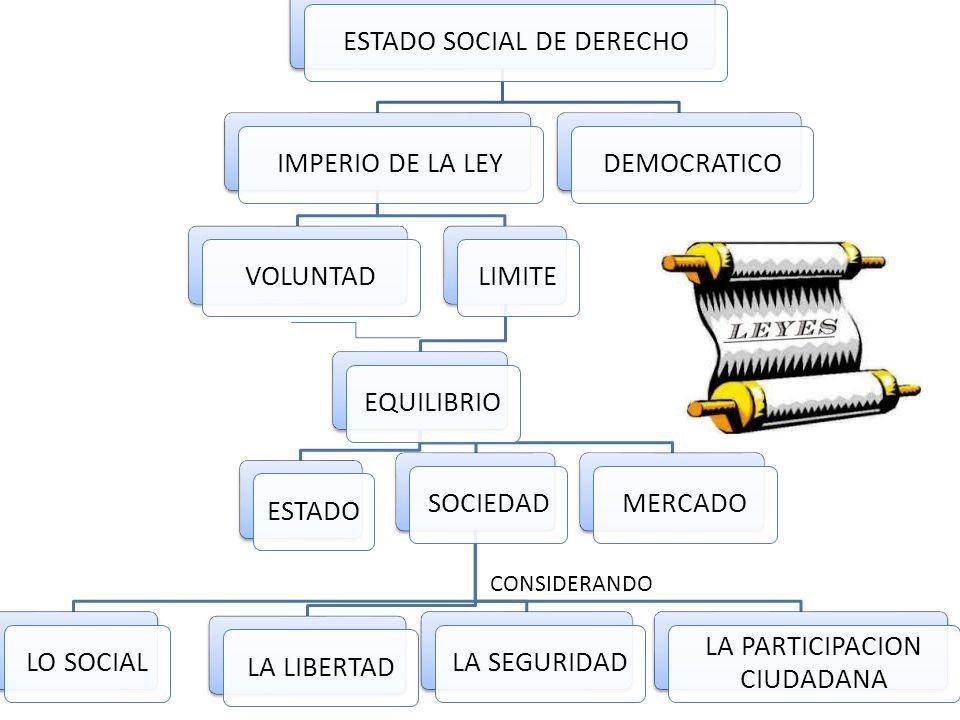 ESTADO SOCIAL DE DERECHOIMPERIO DE LA LEYVOLUNTADLIMITEEQUILIBRIOESTADOSOCIEDADLO SOCIALLA LIBERTADLA SEGURIDAD LA PARTICIPACION CIUDADANA MERCADODEMOCRATICO CONSIDERANDO