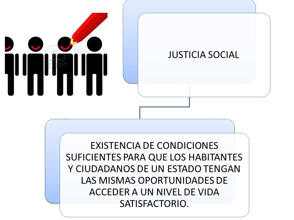 JUSTICIA SOCIAL EXISTENCIA DE CONDICIONES SUFICIENTES PARA QUE LOS HABITANTES Y CIUDADANOS DE UN ESTADO TENGAN LAS MISMAS OPORTUNIDADES DE ACCEDER A UN NIVEL DE VIDA SATISFACTORIO.