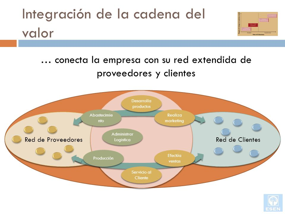 Integración de la cadena del valor Red de Proveedores Red de Clientes … conecta la empresa con su red extendida de proveedores y clientes Administrar