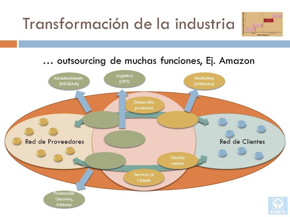 Transformación de la industria Red de Proveedores Red de Clientes … outsourcing de muchas funciones, Ej. Amazon Desarrolla productos Efectúa ventas Se