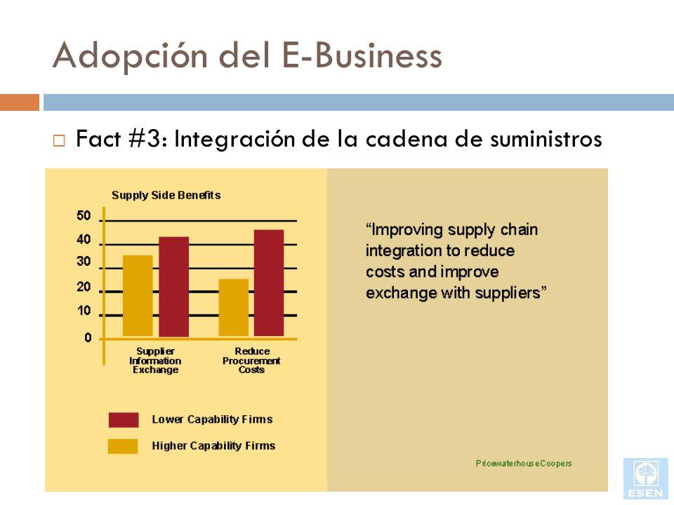 Adopción del E-Business Fact #3: Integración de la cadena de suministros