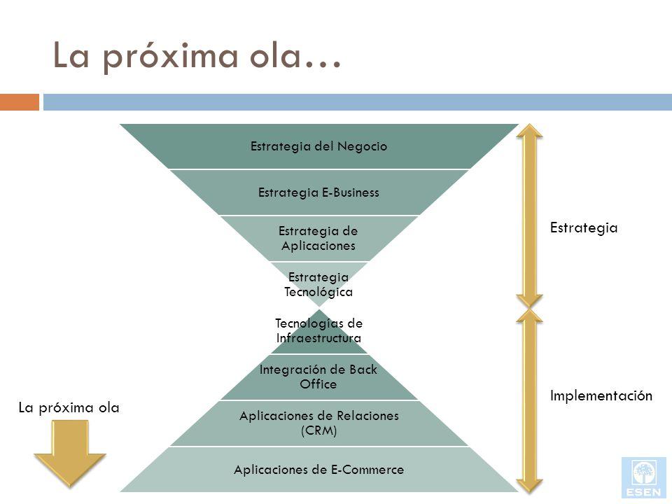 La próxima ola… Estrategia del Negocio Estrategia E-Business Estrategia de Aplicaciones Estrategia Tecnológica Tecnologías de Infraestructura Integrac