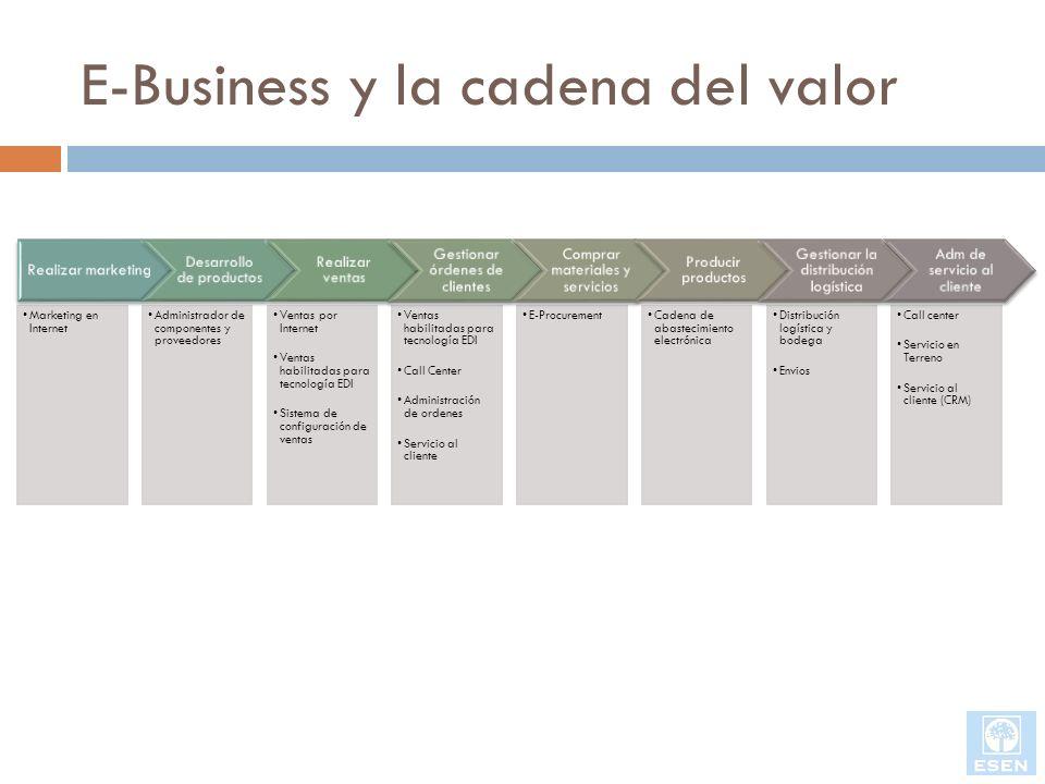 E-Business y la cadena del valor Realizar marketing Desarrollo de productos Realizar ventas Gestionar órdenes de clientes Comprar materiales y servici