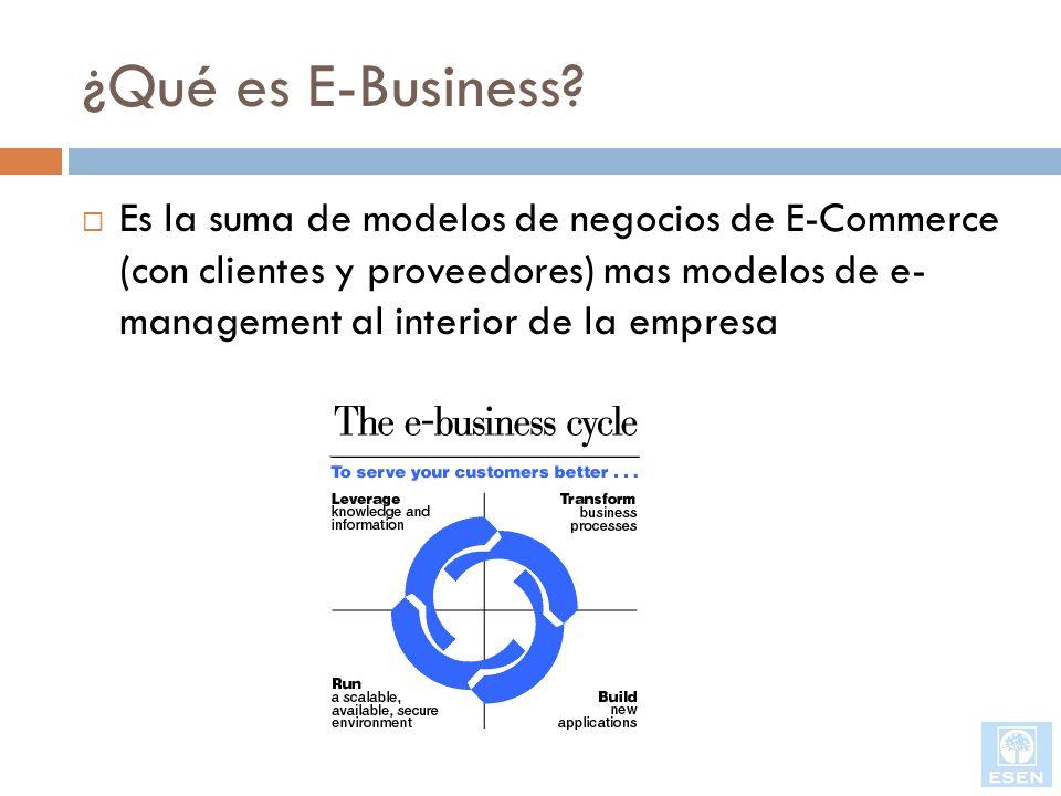 ¿Qué es E-Business? Es la suma de modelos de negocios de E-Commerce (con clientes y proveedores) mas modelos de e- management al interior de la empres