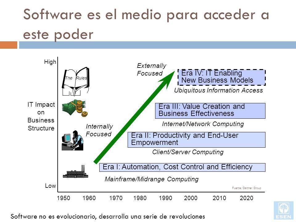 Software es el medio para acceder a este poder Ubiquitous Information Access 1950 1960 1970 1980 1990 2000 2010 2020 Era I: Automation, Cost Control a
