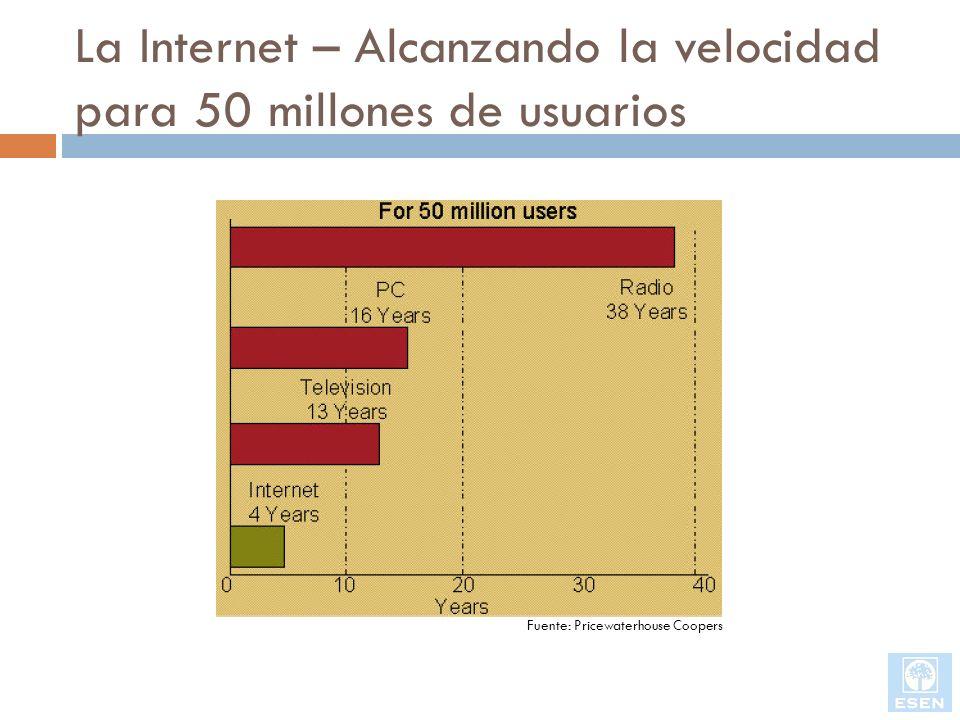 La Internet – Alcanzando la velocidad para 50 millones de usuarios Fuente: Pricewaterhouse Coopers